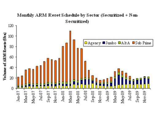 Monthly ARM reset schedules, 2007-2009 (Source: Calculated Risk)