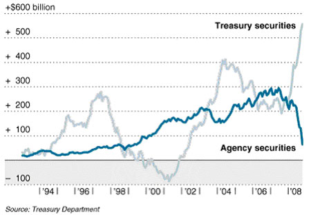 Treasury Securities vs. Agency Securities