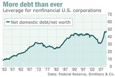 More debt than ever: Leverage for nonfinancial U.S. corporations.