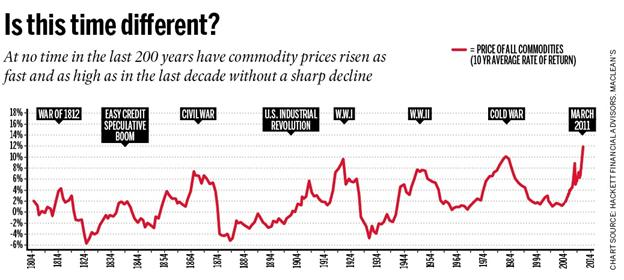 http://financialinsights.files.wordpress.com/2011/03/commodity-chart1.jpg