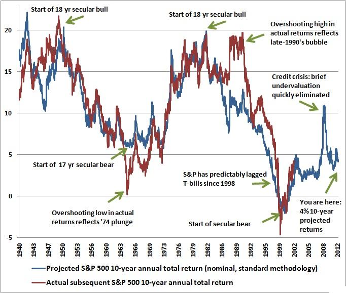 bull-market-chart