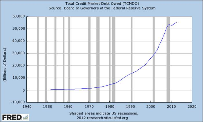 Graph of Total Credit Market Debt Owed