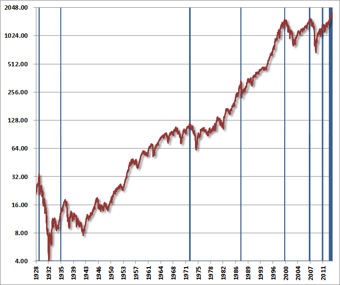 The Probability Of A Stock Market Crash Is Soaring wmc131223a
