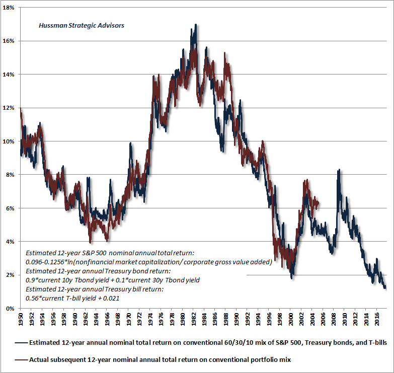 Hussman 12-year projected return chart