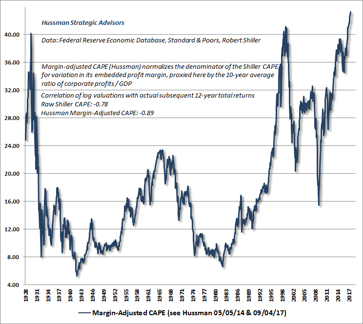 Hussman Margin-adjusted CAPE