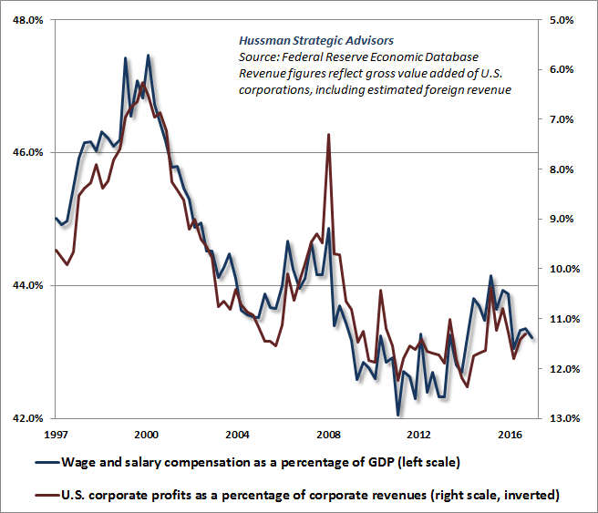 Corporate profit margins are high because wages and salaries are depressed