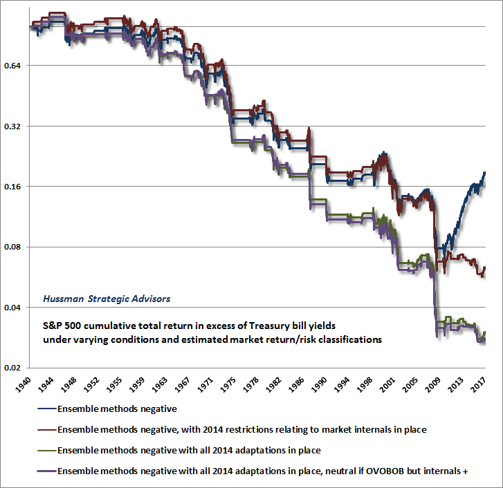 Impact of Hussman 2014 adaptations