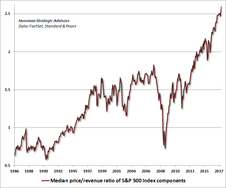 Median price/revenue ratio of S&P 500 component stocks