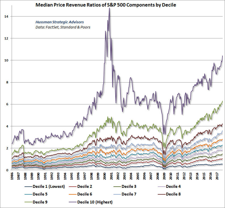 Median price/revenue ratio of S&P 500 component stocks by decile