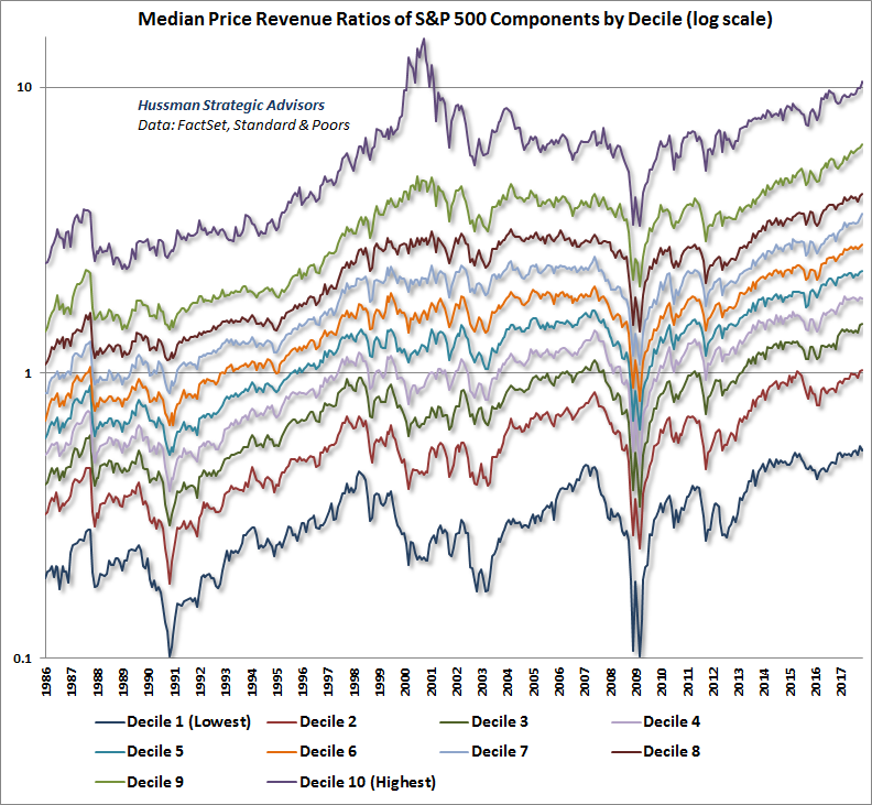 Median price/revenue of S&P 500 component stocks by decile (log scale)
