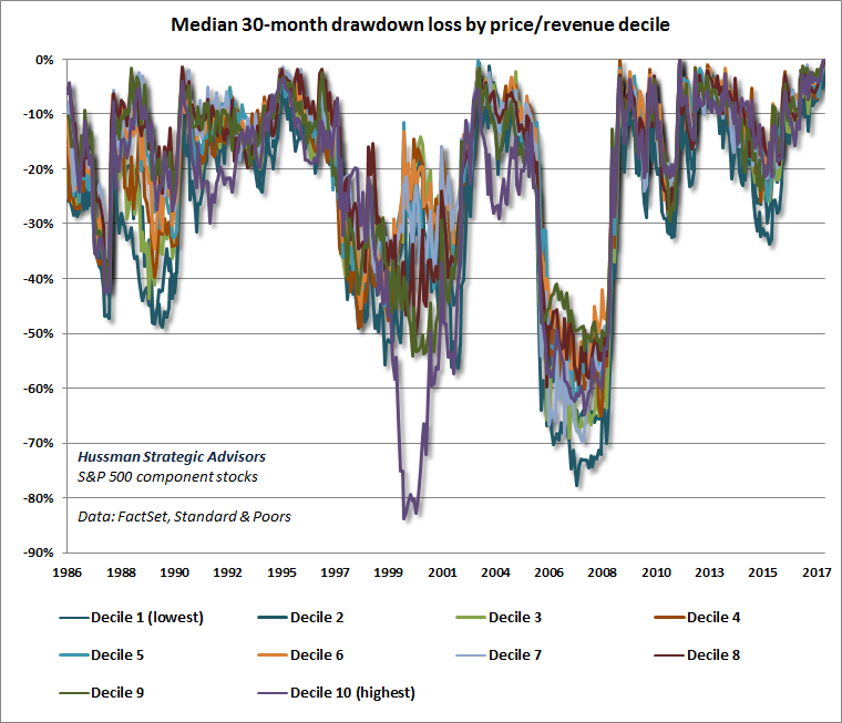 Price/revenue deciles and subsequent 30-month drawdowns