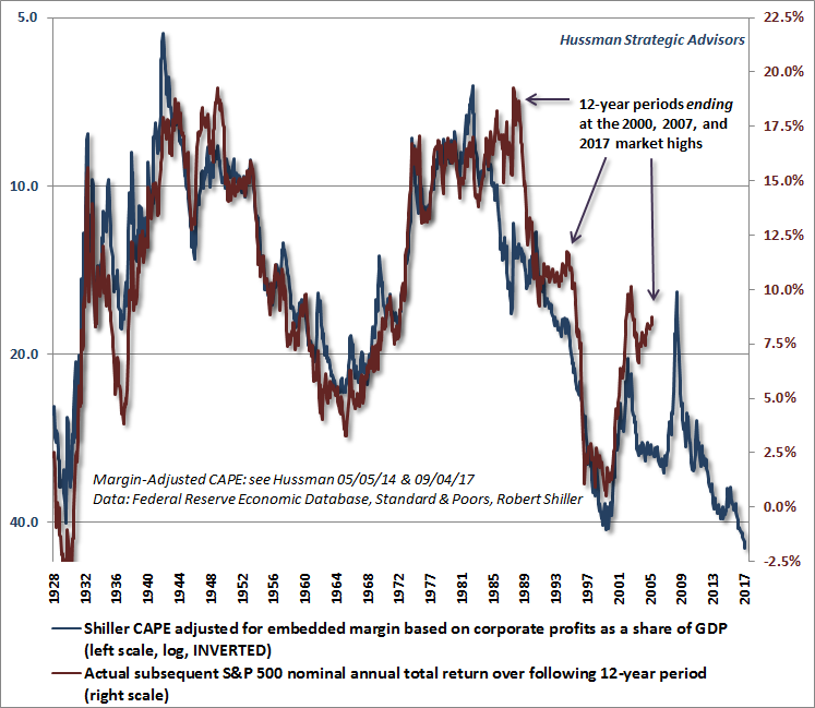 Hussman Margin-Adjusted CAPE and subsequent 12-year market returns