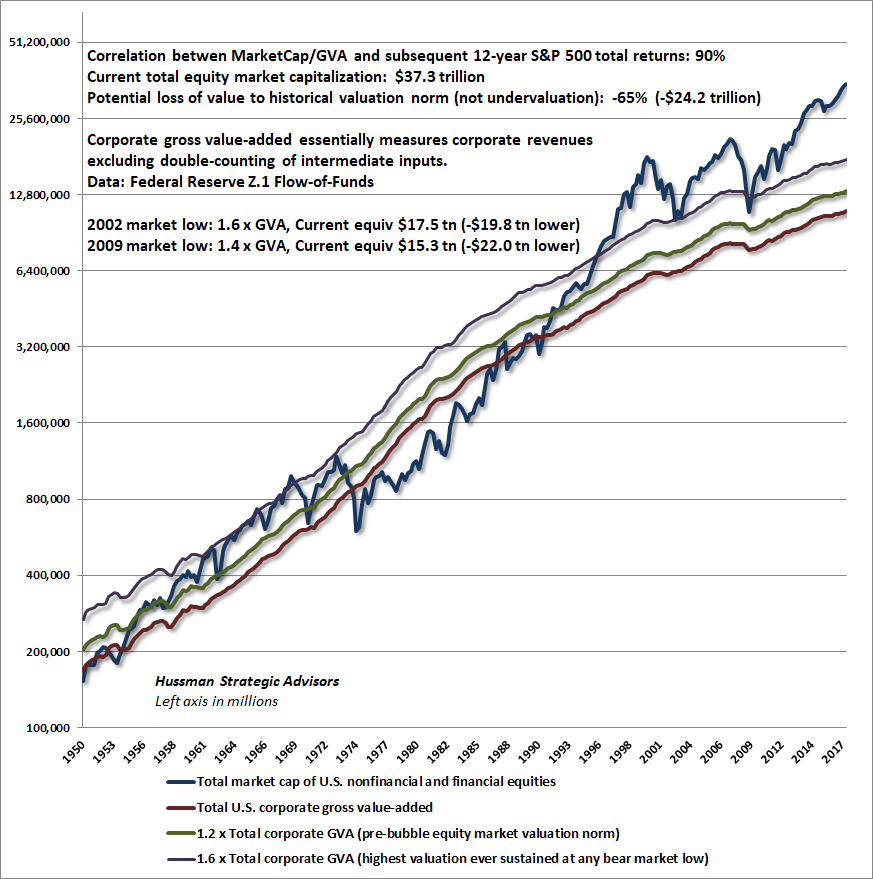 Total Market Capitalization and Corporate Gross Value-Added