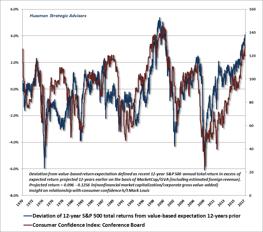 Deviations from value-based returns versus consumer confidence