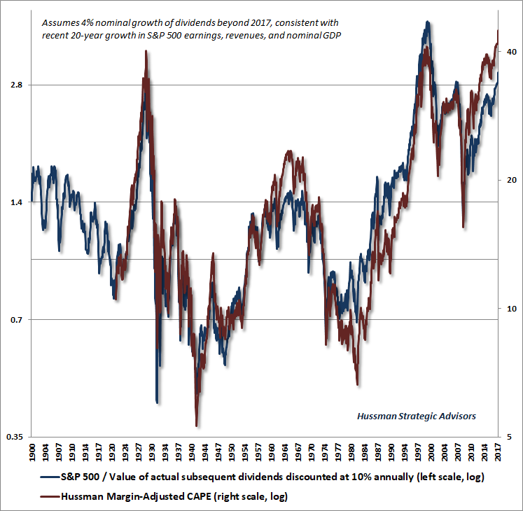 S&P 500 discounted dividends vs Hussman Margin-Adjusted CAPE