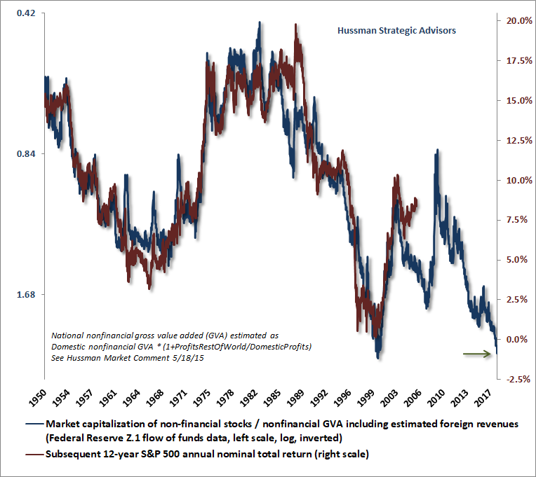 Hussman MarketCap/GVA and S&P 500 12-year total returns