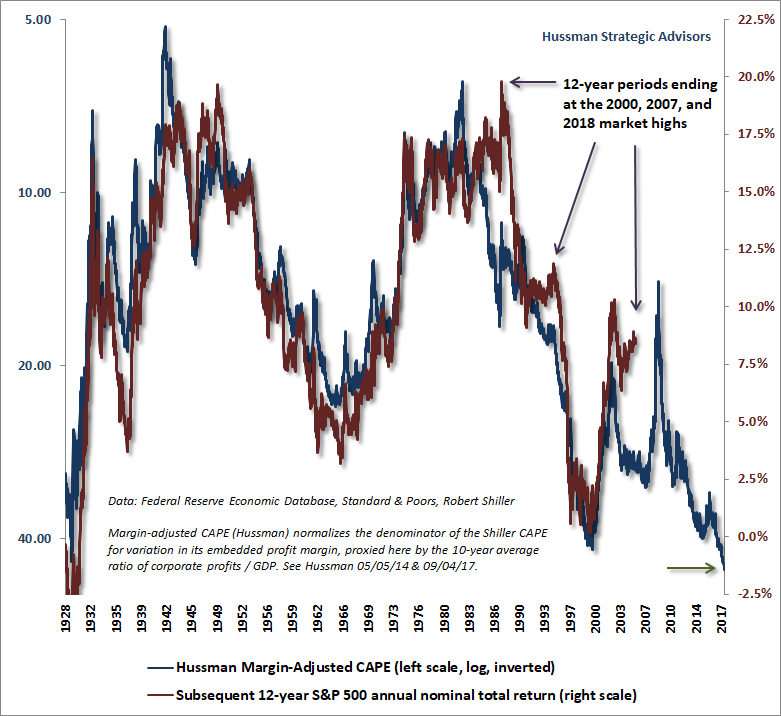 Hussman Margin-Adjusted CAPE and S&P 500 12-year total returns
