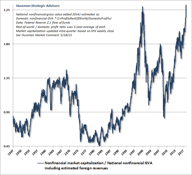 Non-financial market capitalization/corporate gross value-added