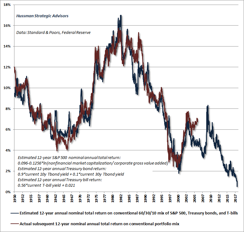Estimated 12-year total return from a conventional asset mix