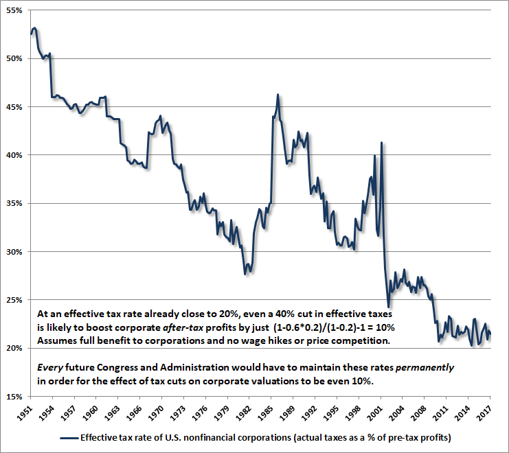 Effective corporate tax rates