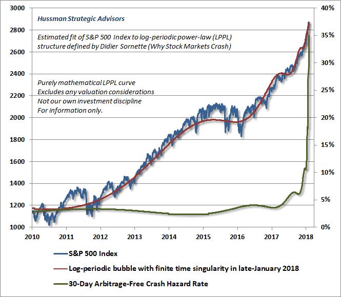 Hussman Estimate of Sornette Log-Periodic Bubble - February 2018