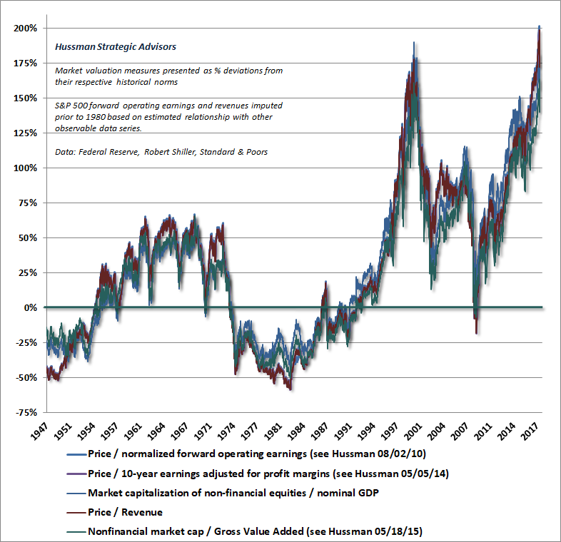 Hussman Valuation Review