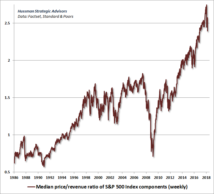 S&P 500 Median Price/Revenue
