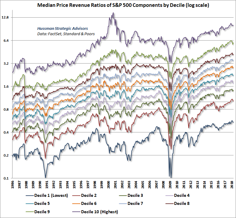 S&P 500 Median Price/Revenue by Decile, log scale