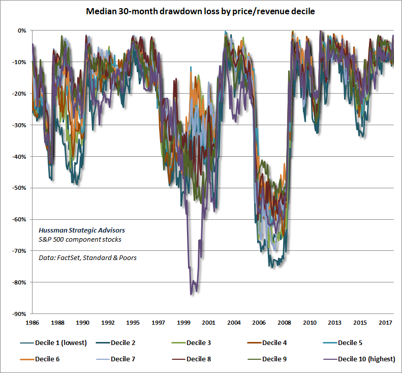 S&P 500 median drawdowns by price/revenue decile