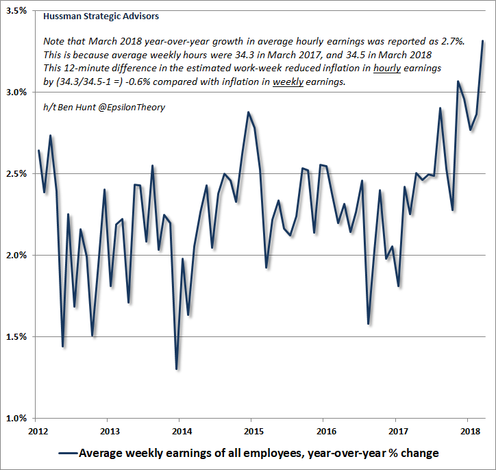 Average weekly earnings growth