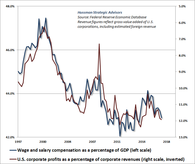Wages/GDP versus corporate profit margins (inverted)