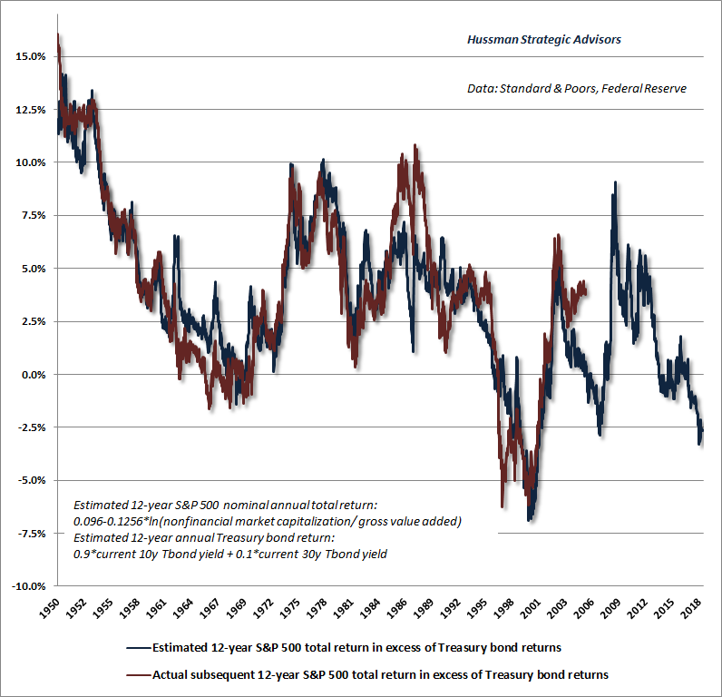 Estimated S&P 500 risk-premium as of May 2018 (Hussman)