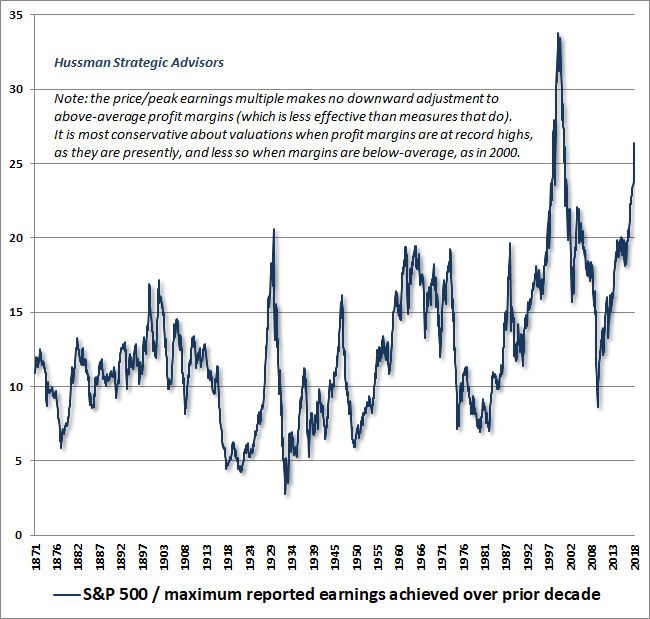 Hussman S&P 500 price/peak-earnings ratio