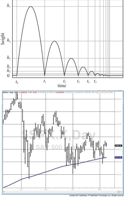 Bouncing ball losing kinetic energy, and S&P 500 Index