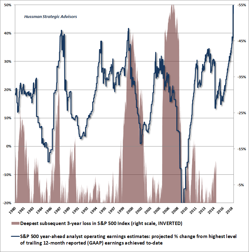 S&P 500 earnings estimates and subsequent market losses