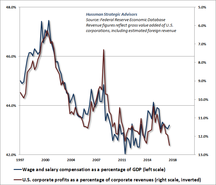 Wages, salaries and profit margins  Ponzi Economy Will Lead To Next Crisis mc180604b