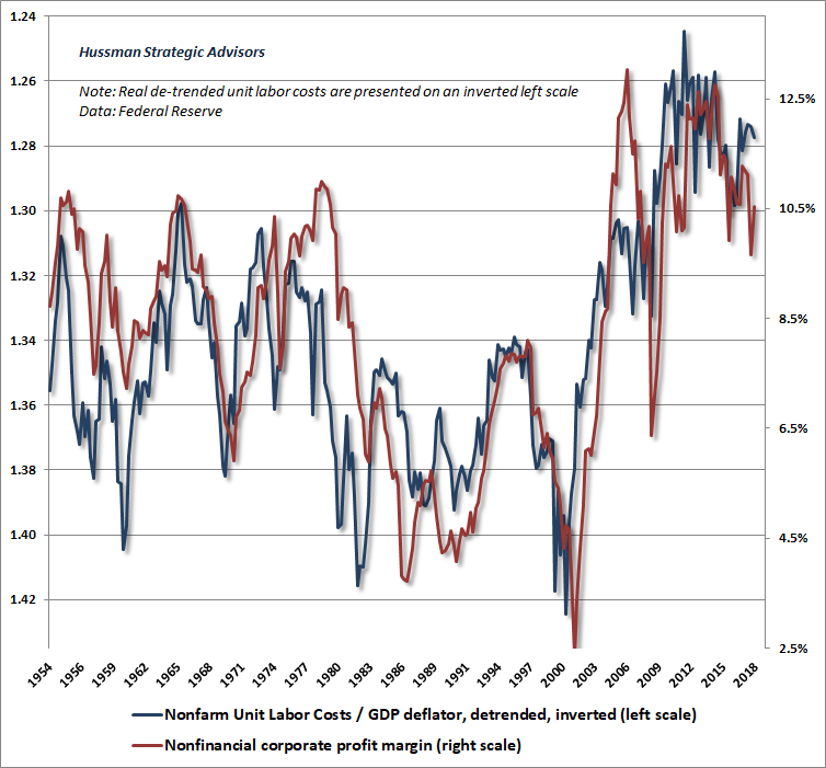 Profit margins and unit labor costs - levels