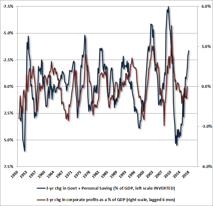 Household savings, government savings, and profit margins