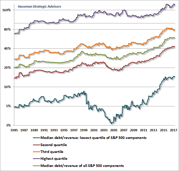 Median debt/revenue of S&P 500 components