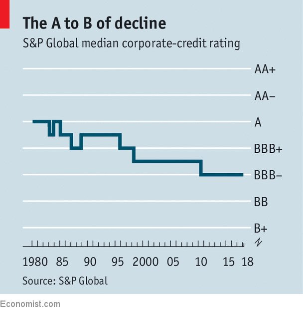 Median corporate credit ratings  Ponzi Economy Will Lead To Next Crisis mc180604j
