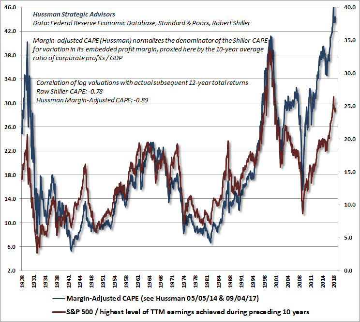 Hussman Margin-Adjusted CAPE and Price/Peak-Earnings Ratio