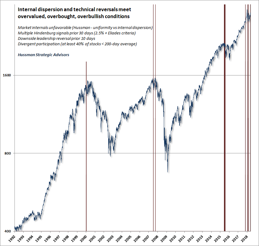 Overvalued, overbought, overbullish conditions meet deteriorating internals