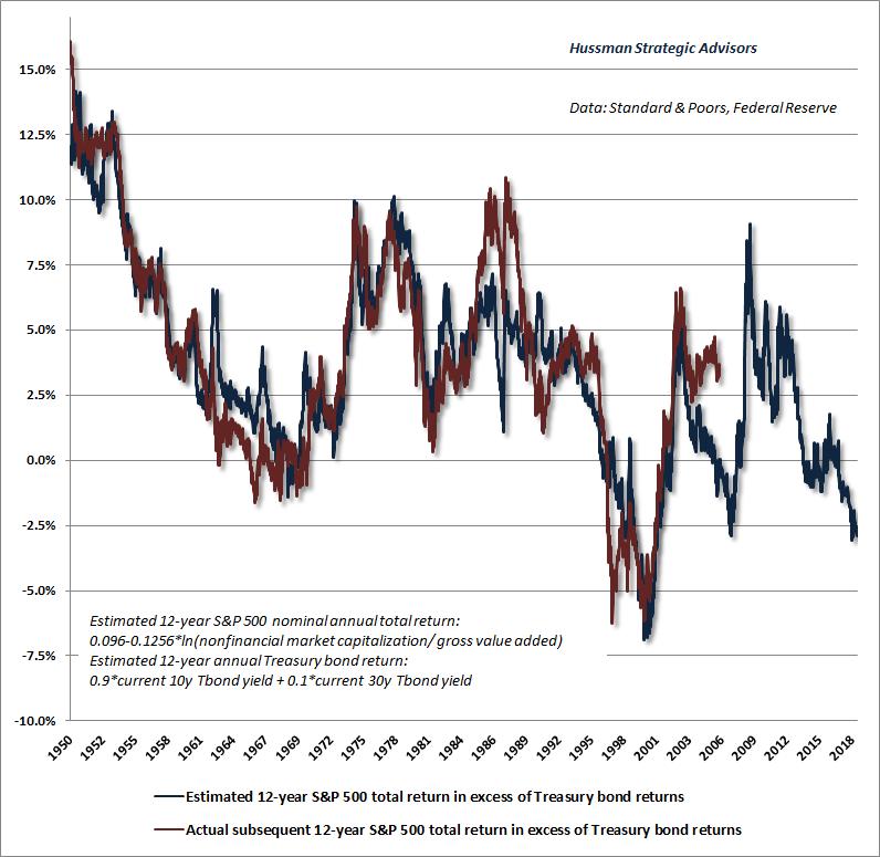 Hussman Equity Risk-Premium Estimates