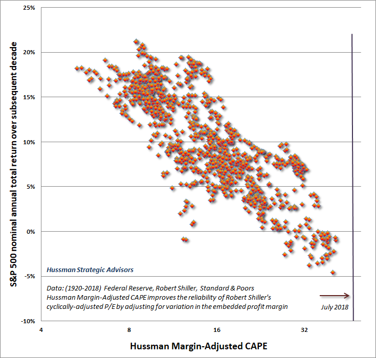 Hussman Margin-Adjusted CAPE versus subsequent S&P 500 nominal returns