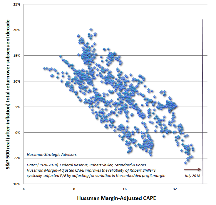 Hussman Margin-Adjusted CAPE versus subsequent S&P 500 real returns