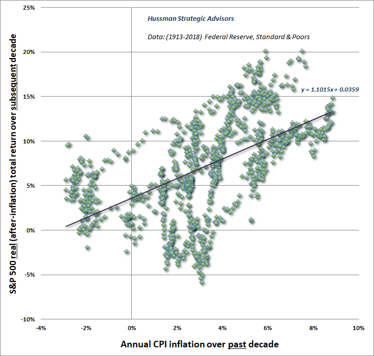 Prior 10-year inflation versus subsequent 10-year S&P 500 real returns