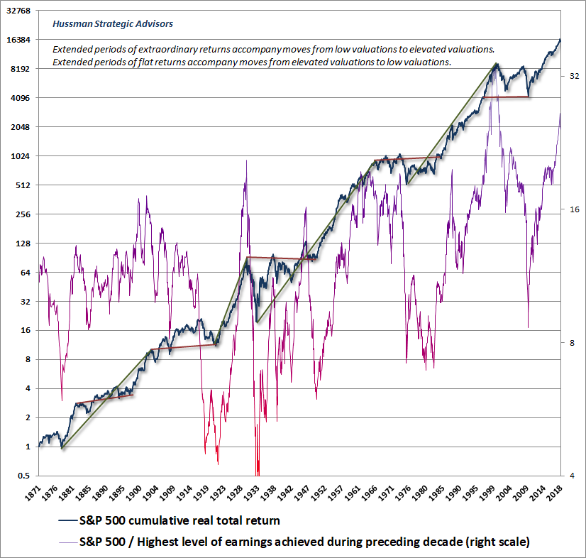 S&P 500 cumulative real returns with impact of valuation changes