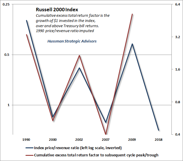 Russell 2000 price/revenue and subsequent half-cycle returns