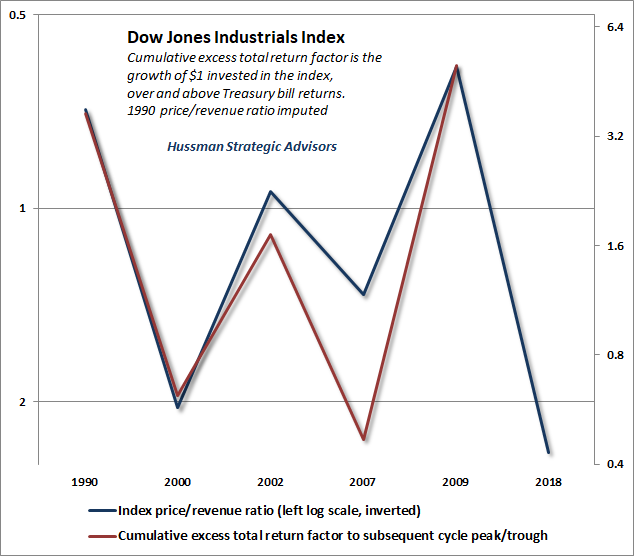 DJIA price/revenue and subsequent half-cycle returns