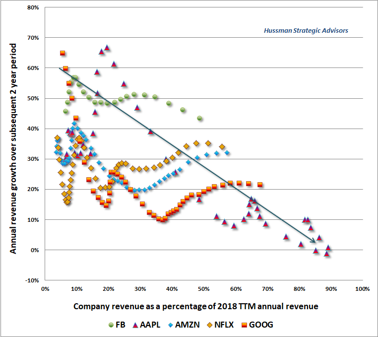 FAANG saturation and subsequent revenue growth